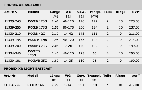 Prorex XR Baitcastrute - technische Daten