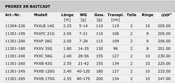 Tabelle Prorex XR Baitcast - DAIWA